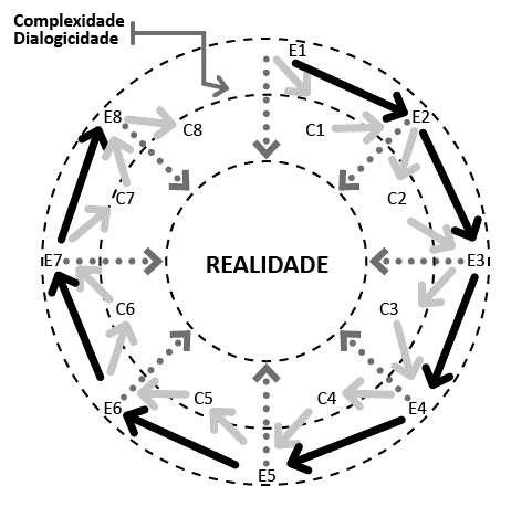 Figura 1 Círculo Hermenêutico-Dialético - CHD